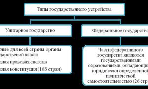 Анализ карт административно территориального деления страны