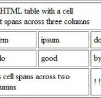 Html table объединение ячеек по горизонтали