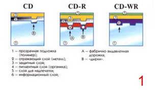 Проведите подробный анализ дисков dvd