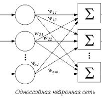Нейронная сеть хебба