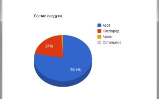Графики в html
