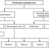 Торговая сеть понятие и классификация