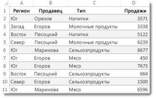 Excel суммирование строк по условию